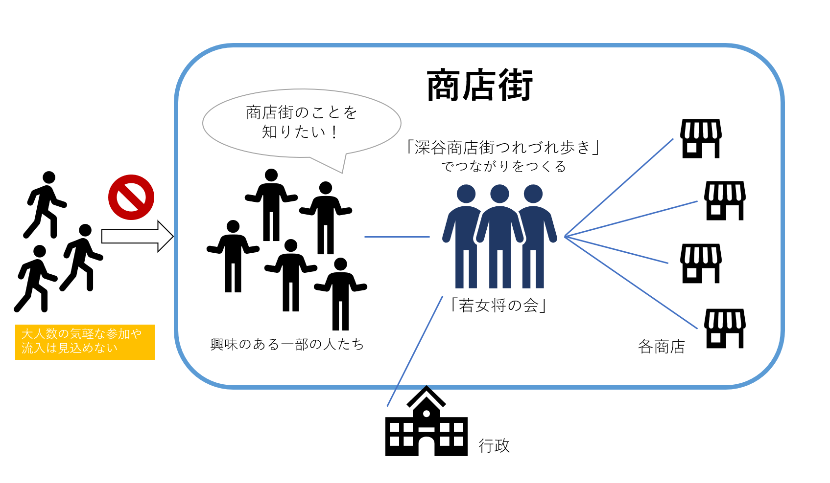 図2 「若女将の会」が築いているつながりの様子(著者作成)