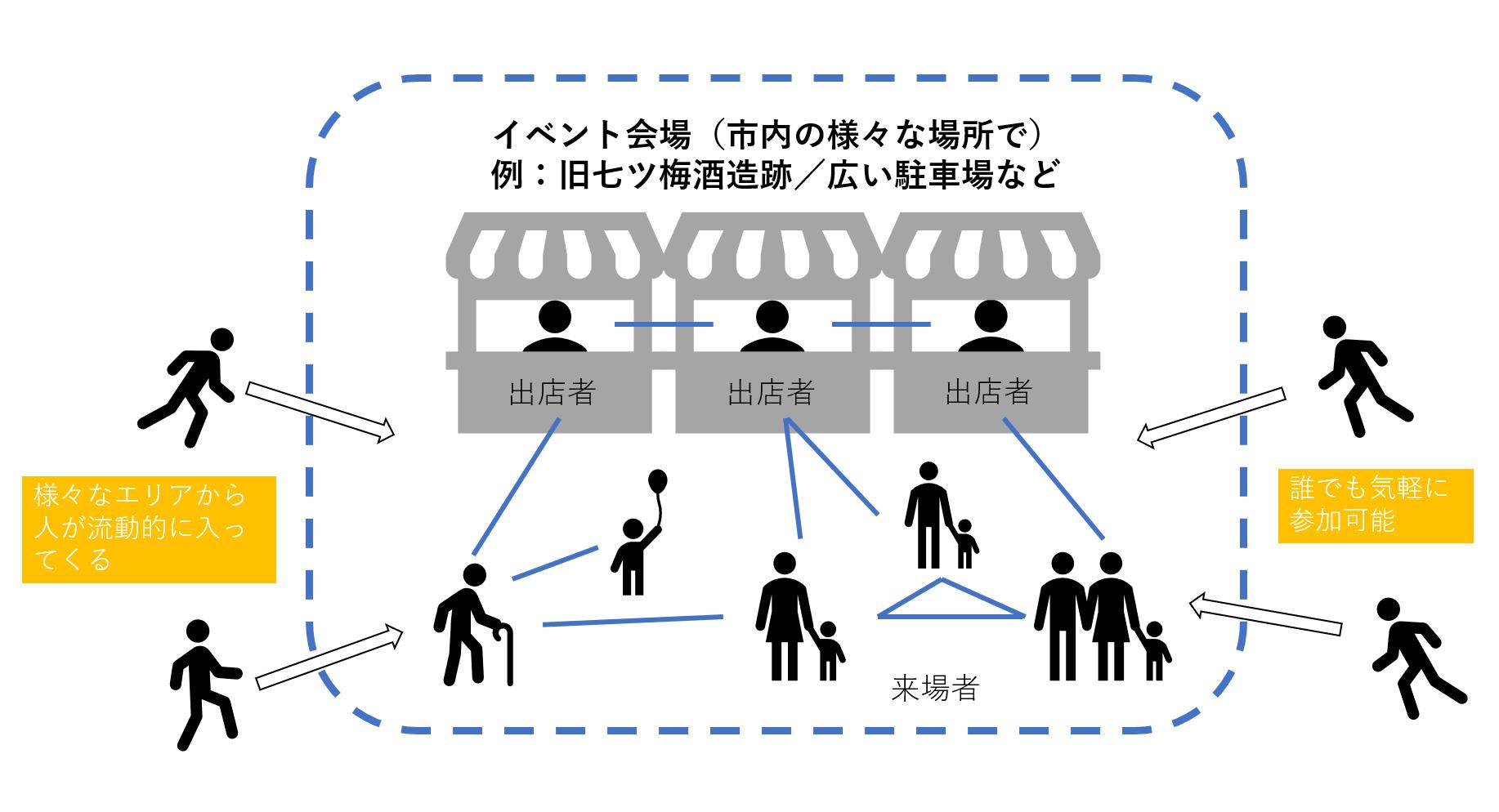 図3 未来に向けた新しいネットワークの可能性(著者作成)