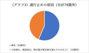 清水未来:グラフ3
