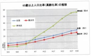 「令和元年度 横浜市寿福祉プラザ相談室 業務概要」(2019) p.8