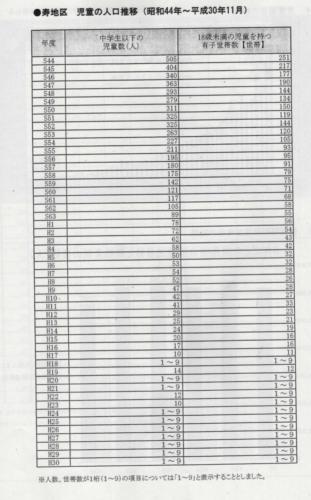 「平成30年度統計年報」横浜市健康福祉局生活福祉部生活支援課寿地区対策担当 p.8