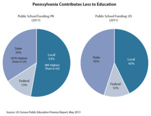 図 Pennsylvania Budget and Policy Center(注6)より