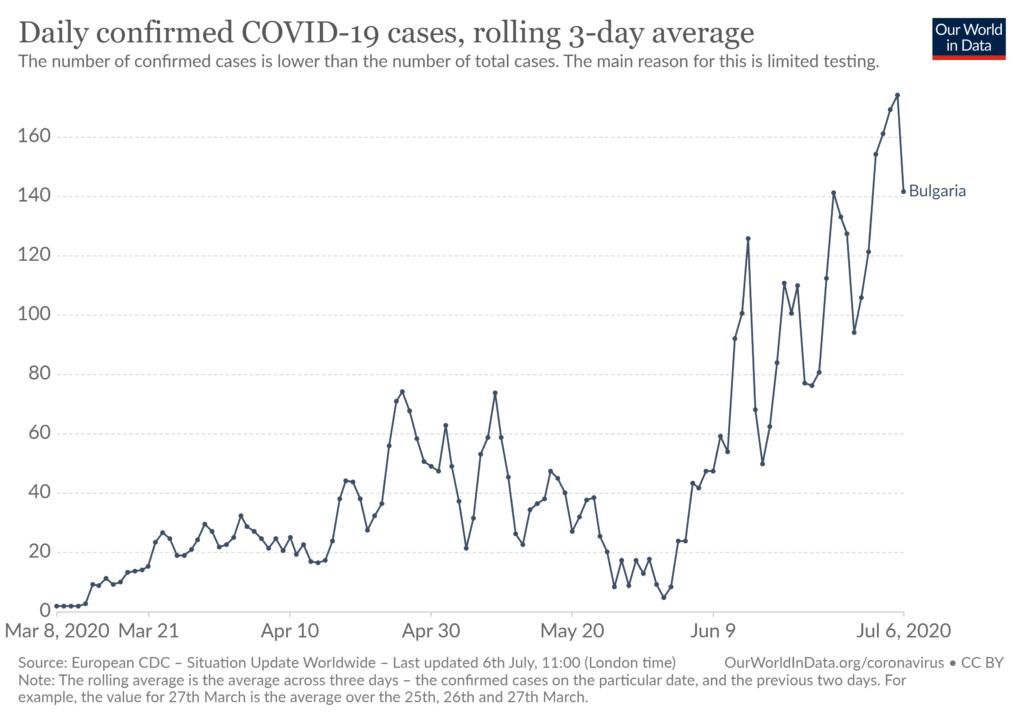 ブルガリアの新型コロナウイルス感染者数の日別推移(~2020年7月6日)=Our World in Data より