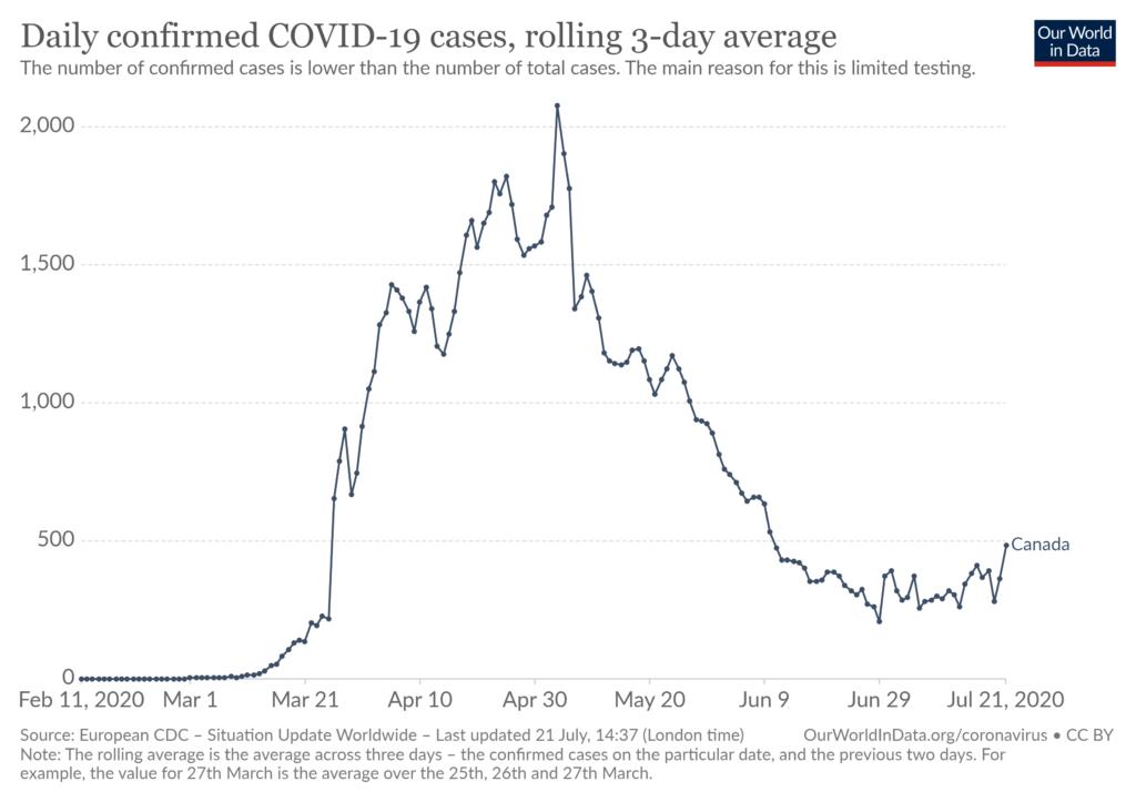 カナダの新型コロナウイルス感染者数の日別推移(~2020年7月21日、3日間平均)=Our World in Data より
