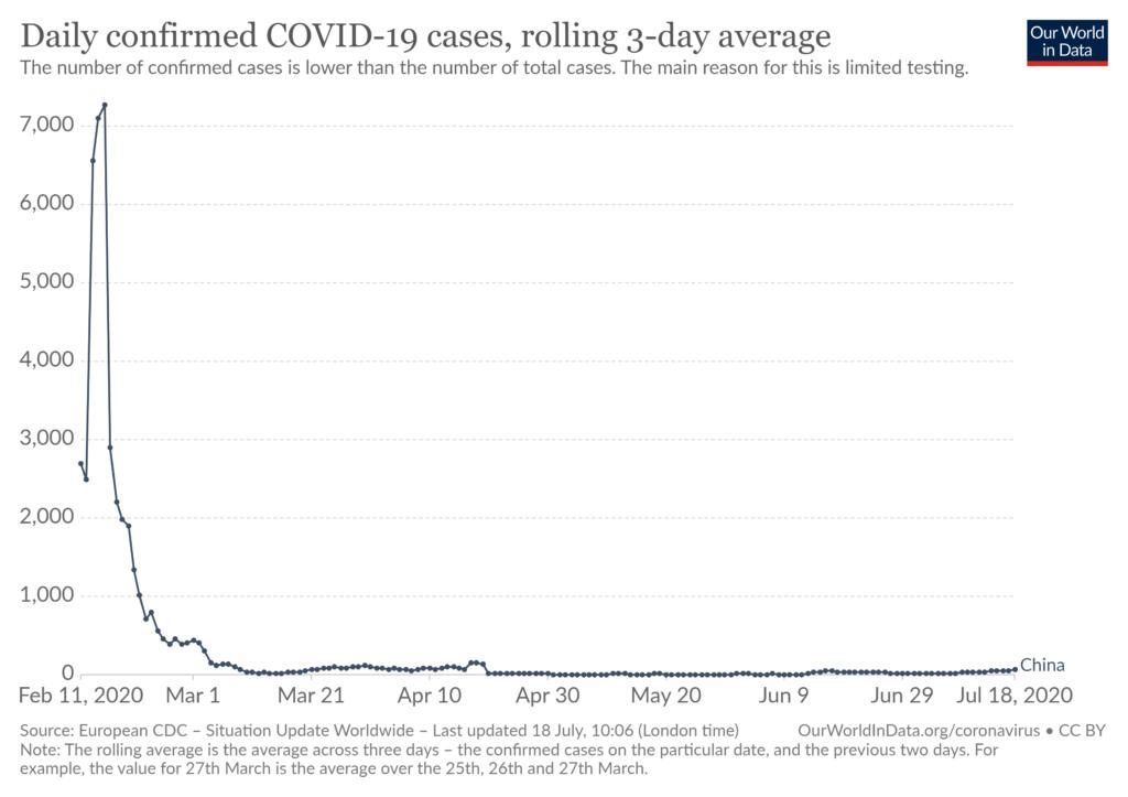 中国の新型コロナウイルス感染者数の日別推移(~2020年7月18日、3日間平均)=Our World in Data より