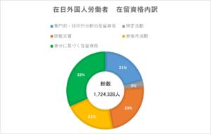 グラフ1 在日外国人労働者の在留資格内訳(厚生労働省「「外国人雇用状況」の届出状況まとめ(令和2年10月末現在)」より筆者作成)