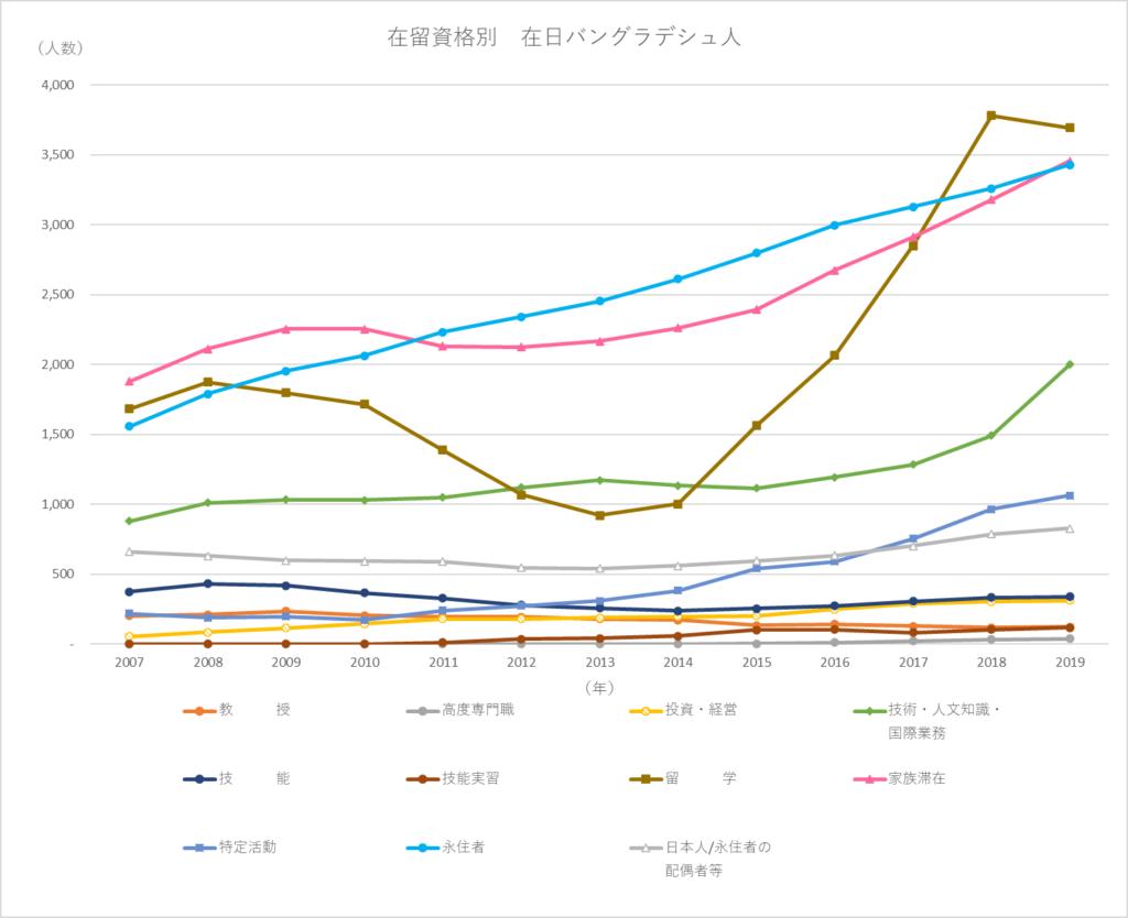 グラフ3 在日バングラデシュ人 在留資格内訳(法務省「出入国管理統計表」より筆者作成)