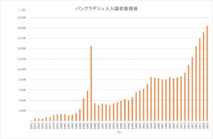 グラフ2 バングラデシュ人の日本入国者数(法務省「出入国管理統計表」より筆者作成)