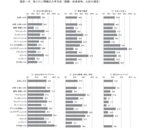 資料1知りたい情報の入手方法(国籍・出身地別) 出典:北区外国人意識・意向調査報告書,2020