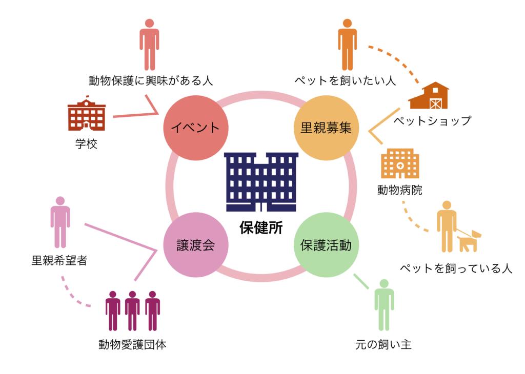 図4 保健所がつなぐ命のネットワーク(筆者作成)