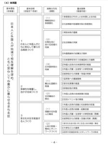 資料1 北区多文化共生行動計画 (出典:東京都北区「北区多文化共生行動計画」2019)