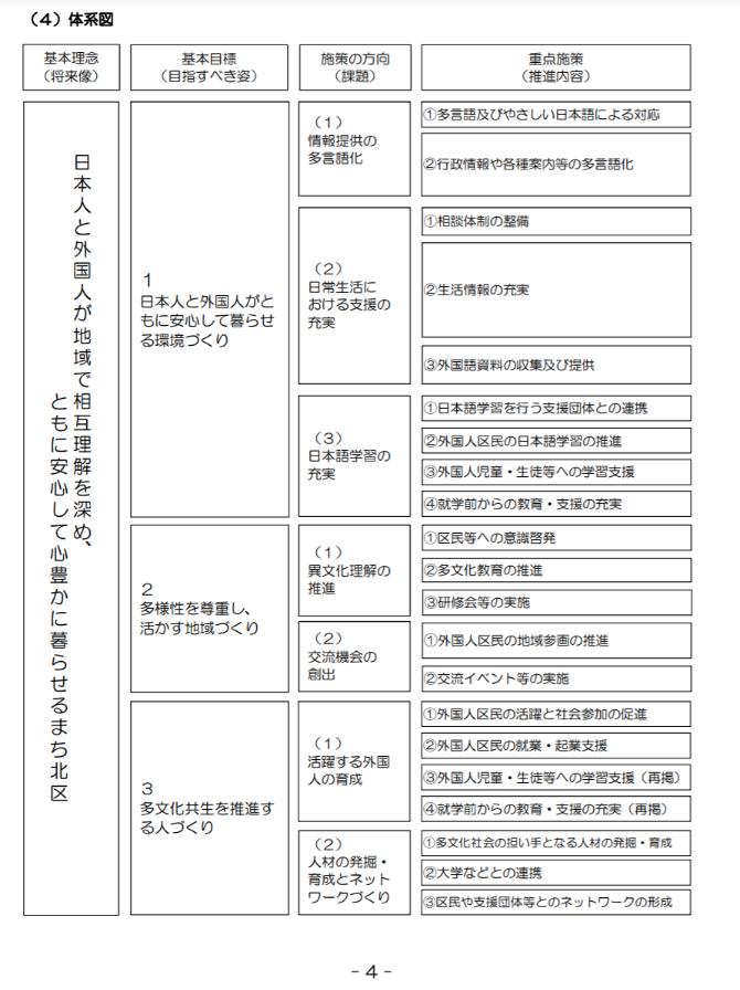 資料1 北区多文化共生行動計画 (出典:東京都北区「北区多文化共生行動計画」2019.2)