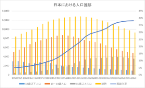 出典:総務省「図表3-5-2-14 我が国の人口の推移」より筆者作成