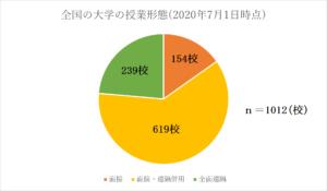 文部科学省「新型コロナウイルス感染症の状況を踏まえた大学等の授業の実施状況(令和2年7月1日時点)」(学校に関する状況調査、取組事例等、2020年7月17日)〈https://www.mext.go.jp/content/20200717-mxt_kouhou01-000004520_2.pdf〉より筆者作成