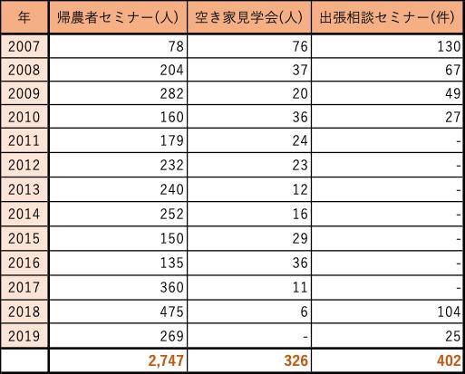 表1 まちづくり推進課主催イベントの参加人数 (まちづくり推進課からいただいた資料より作成)
