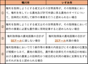 表2 鴨川市といすみ市の農地権利についての不許可条件比較 (鴨川市『農地の権利移動について』〈http://www.city.kamogawa.lg.jp/kankyo_sangyo/norin_suisan/nougyouiinnkaizimukyokunogyoumuannai/1413180011804.html〉(2020年12月25日閲覧)/いすみ市『いすみ市農業委員会』〈http://www.city.isumi.lg.jp/business/sangyo/norin/post_37.html〉(2020年12月25日閲覧)をもとに作成)