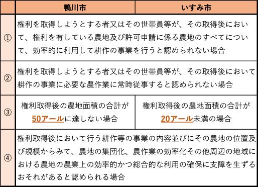 表2 鴨川市といすみ市の農地権利についての不許可条件比較 (鴨川市『農地の権利移動について』〈http://www.city.kamogawa.lg.jp/kankyo_sangyo/norin_suisan/nougyouiinnkaizimukyokunogyoumuannai/1413180011804.html〉(2020年12月25日閲覧)/いすみ市『いすみ市農業委員会』〈http://www.city.isumi.lg.jp/business/sangyo/norin/post_37.html〉(2020年12月25日閲覧)をもとに作成。