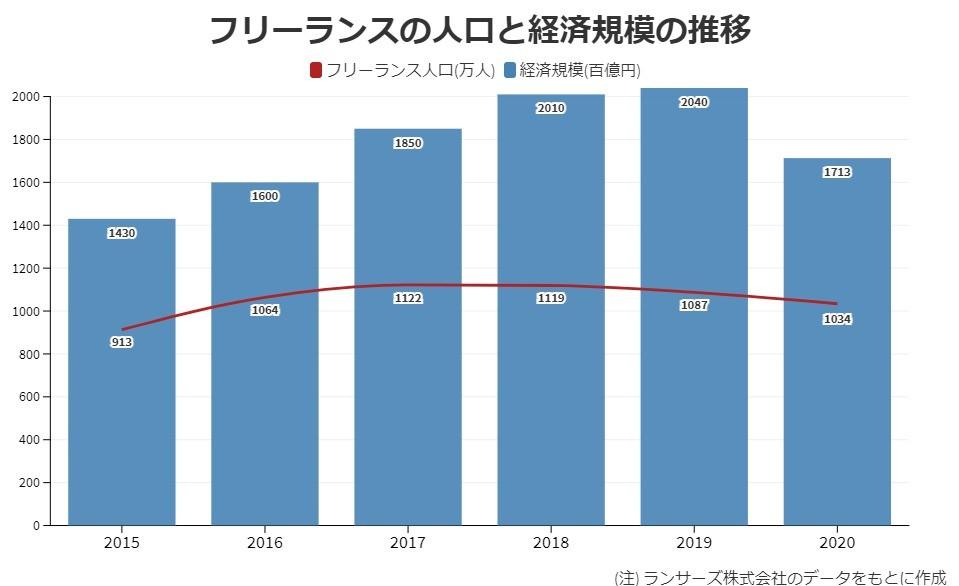 グラフ7[22]