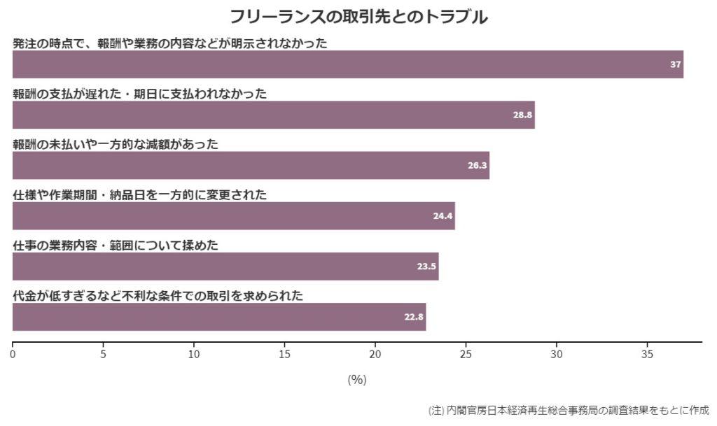 グラフ9[33]