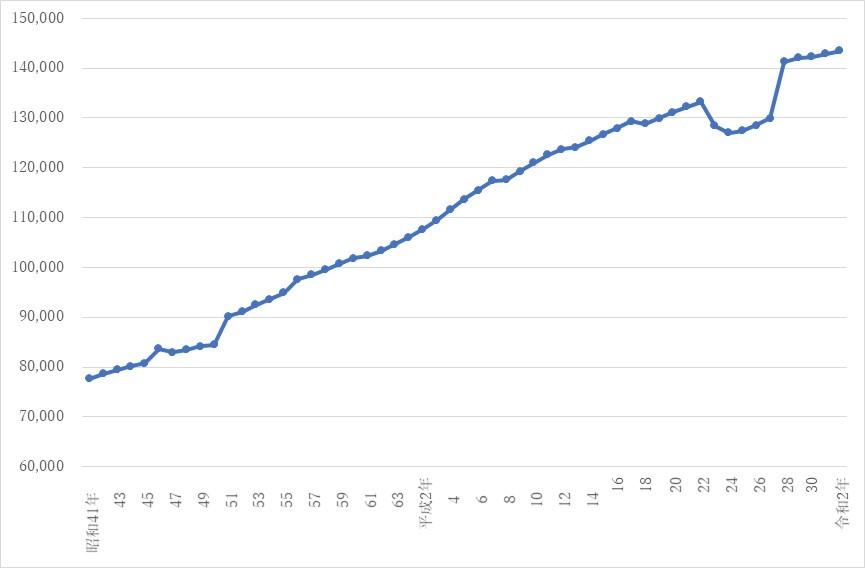 グラフ2 いわき市世帯数の推移