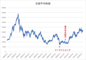 日経平均株価の変化(1985年~2018年)