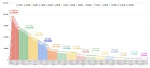 (グラフ1) 電力バンク「台風15号による関東圏内の停電件数の推移(15日目)」(9月23日時点)