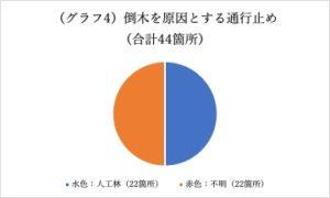 清水未来:グラフ4