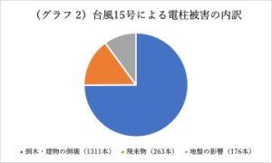 清水未来: グラフ2