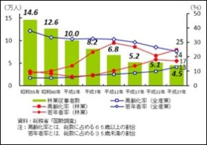 (グラフ5)林野庁『林業労働力の動向』より、林業従事者数と高齢化率の変化