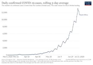 南アフリカ共和国の新型コロナウイルス感染者数の日別推移(~2020年7月15日、3日間平均)=Our World in Data より