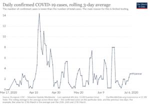 ミャンマーの新型コロナウイルス感染者数の日別推移(~2020年7月6日、3日間平均)=Our World in Data より