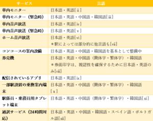 表:JR山手線における多言語対応についての状況