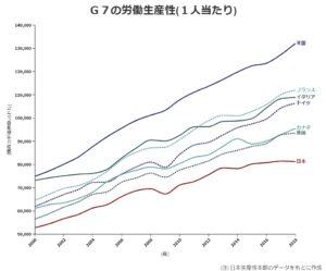 グラフ1[5] 日本の労働生産性はG7最下位をキープしている
