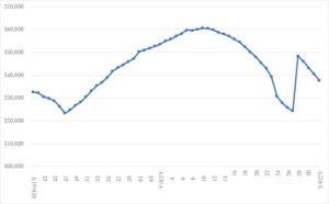 グラフ1 いわき市人口の経年変化