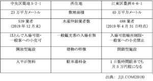 表1:築地市場と豊洲市場の比較「JIJI.COM (2018) 8を参考に作成」